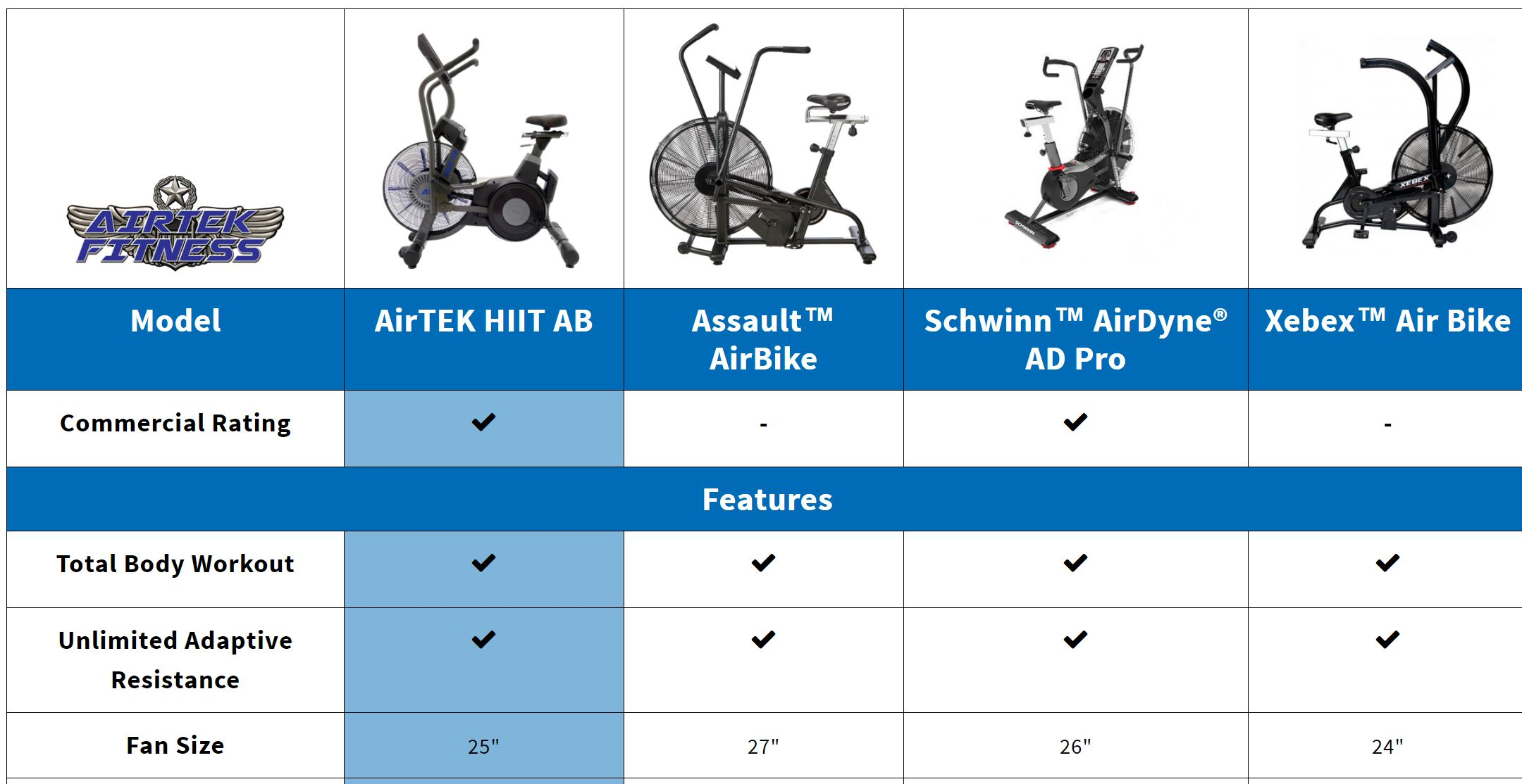 Compare-AirTEK-HIIT-AirBike-Assault-AirBike-Elite-Schwinn-Airdyne-AD-Pro-Rogue-Echo-Bike