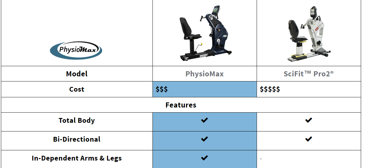 Compare the PhysioMax to the SciFit Pro2