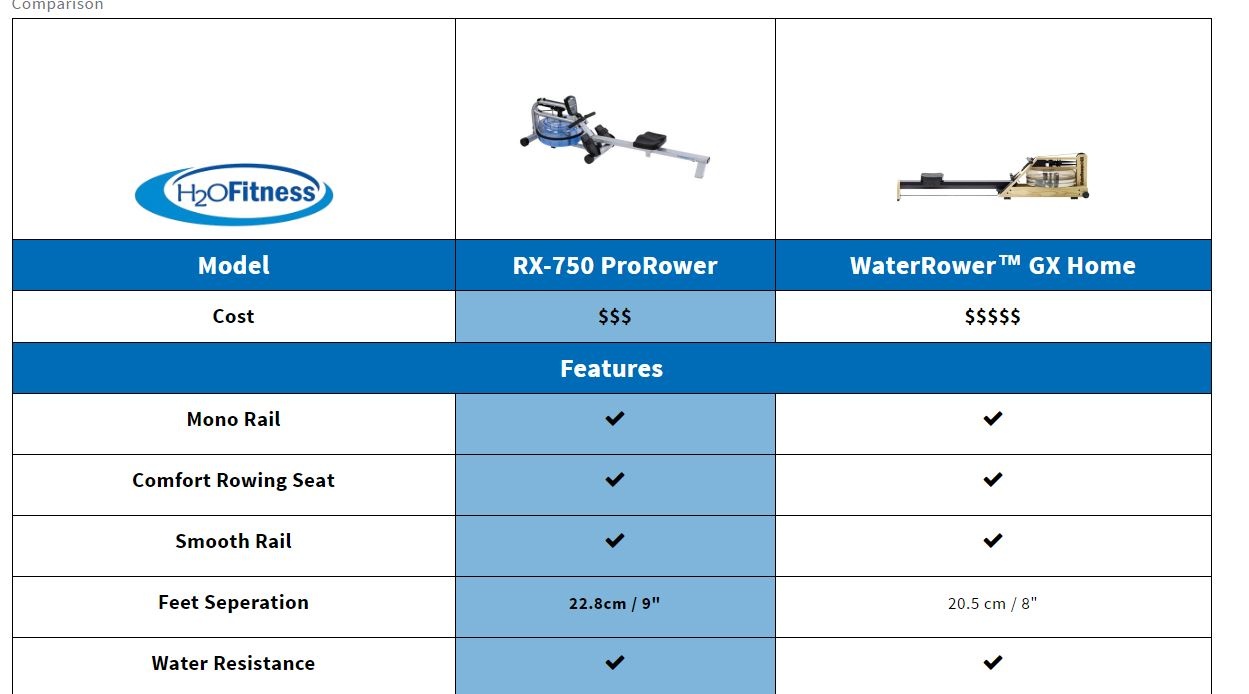 Compare the RX-750 to the WaterRower GX