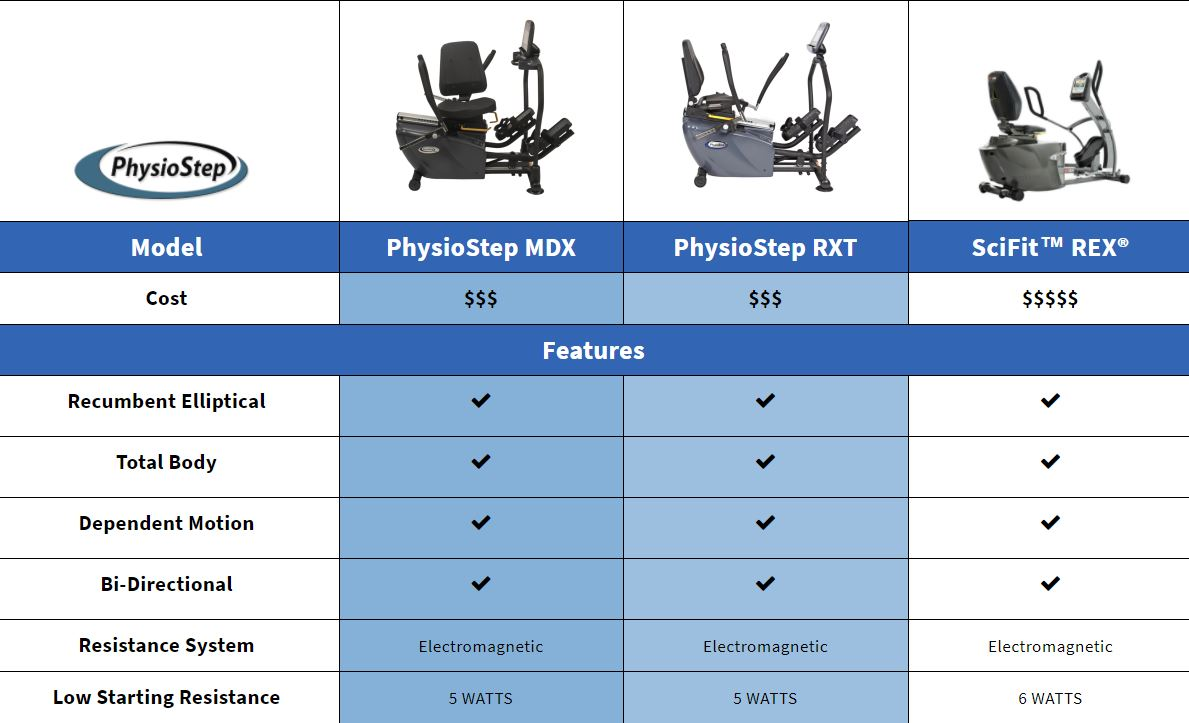 SciFit REX recumbent elliptical Comparison